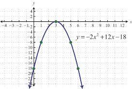 example 5 graph y x2 2x 1 y x 2 2 x 1