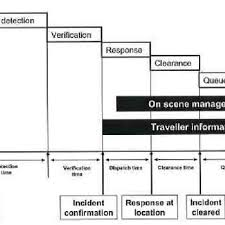 1 Incident Response Timeline Or Simple Process Flow