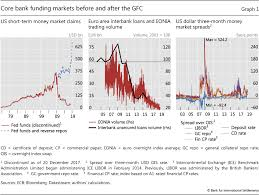 Beyond Libor A Primer On The New Benchmark Rates