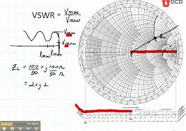 Smith Chart Explained Ece3300 Lecture 12b 8 Smith Chart Vswr Lmin Lmax