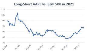 AAPL Premarket: Apple Stock Surges ...
