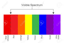 Light Chart Chart Of Visible Spectrum Color Illustration About Human Vision