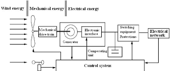 wind energy power plant diagram wiring diagram features the wind turbine power plant scientific diagram wind turbine power plant layout the wind turbine