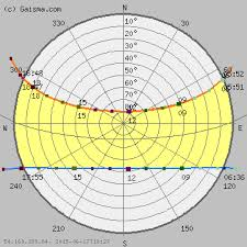 Bangkok Sun Path Diagram Solar Path Diagram Sun Chart