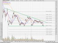 Noble Group Price Chart Noble Group Share Price