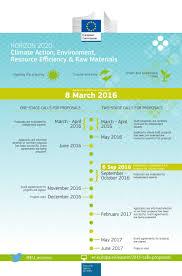 333 Environment Project Proposals Seek Horizon 2020 Funding