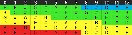 Guitar Octave Chords Chart The Relation Between Chords Names And Strings