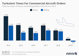 Boeing Aircraft Size Chart Chart Turbulent Times For Commercial Aircraft Orders Statista
