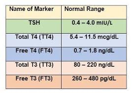 Tsh Range Chart Pin By V Sahiti On Thyroid Health Advices Thyroid Levels