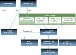 Conocophillips Organizational Chart Will Conocophillips Benefit From Freeport Lngs Export