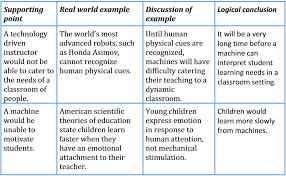 """agree disagree essay writing task ielts mega here is an example for our essay """"technology can t replace teachers"""""""