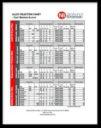 Download Our New Bronze Alloy Selection Chart National