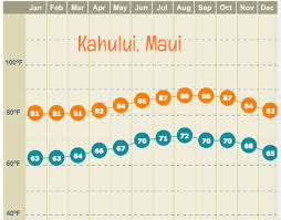 Hawaii Rainfall Chart Maui Year Round Average High And Low Temperatures Maui