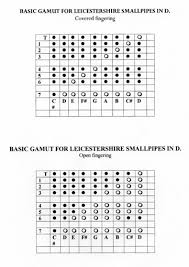 Bagpipe Fingering Systems