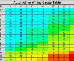 Dc Wire Gauge Chart 12v Dc Wiring Size Catalogue Of Schemas