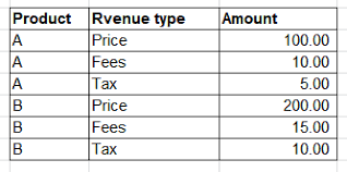 Combining Different Fees Columns To Create Pivottable Income
