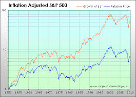 S P 500 Total And Inflation Adjusted Historical Returns