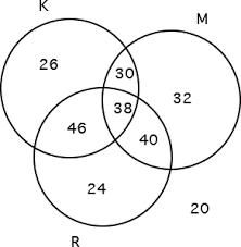 Triple Venn Diagram Problems 3 Circle Venn Diagram Problems And Solutions Rome