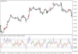 Value Charts Indicator For Metatrader 5 Forex Mt4 Indicators