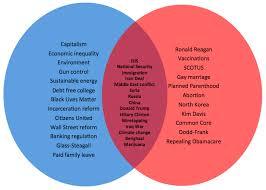 chart how the republican presidential debate topics compare  venn a comparison