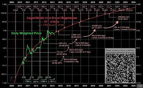 Allforecast is using a unique mathematical model that takes into account the daily price movement, fundamental and technical analysis. This Is Probably The Most Accurate Price Prediction Chart On The Internet By This Time Next Year Bitcoin S True Value Will Be Around 2000 Bitcoin