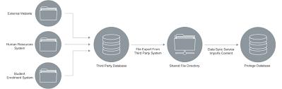 Data Sync Ict Data Sync Service