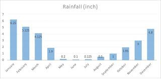 Average Rainfall Chart For Cusco Inches The Only Peru Guide