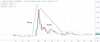 Ripple Premined China Bitcoin Mining Market Share