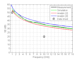 measured solid and simulated dashed of wire mesh covered measured solid and simulated dashed <se> of wire mesh