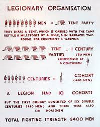 The Roman Legion Tactics And Strategies