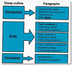 essay wrightessay college essay questions latest essays in   essay wrightessay college essay questions 2017 latest essays in english descriptive essay about food 5 paragraph essay outline template word
