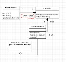 Message Sequence Chart Visio How To Remove Certain Uml Labels In Visio 2010 Super User