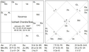 Subhas Chandra Bose Birth Chart Rasi And Navamsa Placement Of Grahas Part 1 External Vs