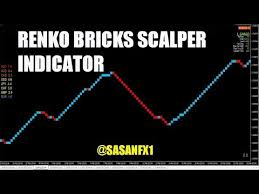 Videos Matching No Loss Strategy Explained Free Forex Renko