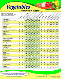 Green Vegetables And Their Nutritional Values Healthy
