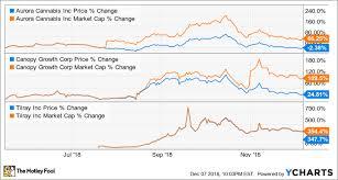 Acb Chart Why Aurora Cannabis Canopy Growth And Tilray Have Had A