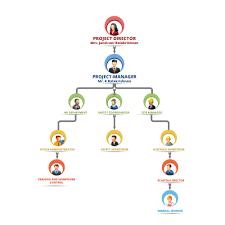 Organization Chart Citigroup
