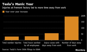 It Works Pay Chart 2018 Tesla Factory Injuries Idled Workers Three Times As Much In 2018