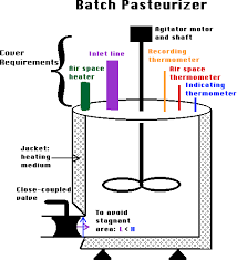 Pasteurization Units Chart Methods Of Pasteurization
