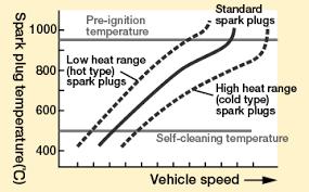 Heat Range Basic Knowledge Spark Plug Automotive