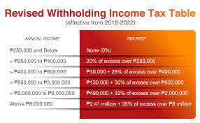 how train affects tax tion when