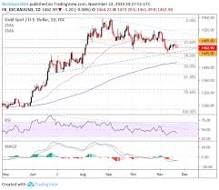 Gold Forecast Xauusd Price Chart Eyes Bull Flag Breakout