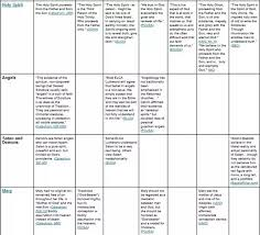 Christianity And Mormonism Comparison Chart What Are Some Of The Major Differences Between World