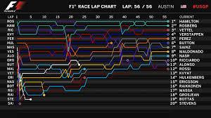 Formula 1 Chart