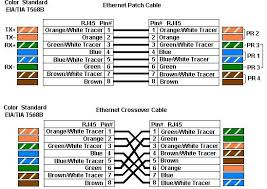 wiring diagram for cat5 cable wiring image wiring cat 5 cable range wiring diagram schematics baudetails info on wiring diagram for cat5 cable
