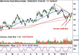Stock Picks Market Vectors Gold Miners Etf Gdx Investorplace