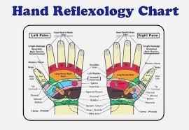 Free Foot And Hand Reflexology Chart 61 Abundant Foot Chart Reflexology Free
