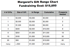 Develop A Gift Range Chart Your Essential Capital Campaign