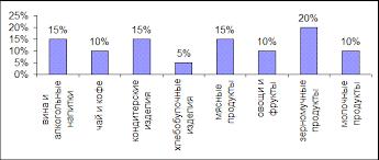 Реферат Совершенствование ассортиментной политики вкусовых товаров Из диаграммы видно что основным сегментом товаров пользующимся наибольшим спросом у потребителей и составляющим наибольшую долю в товарообороте магазина
