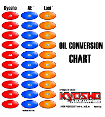 Losi Shock Oil Conversion Chart Bedowntowndaytona Com